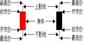 炒黄金k线图基础知识
