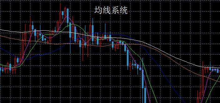 贵金属交易市场,那不同颜色的线代表什么