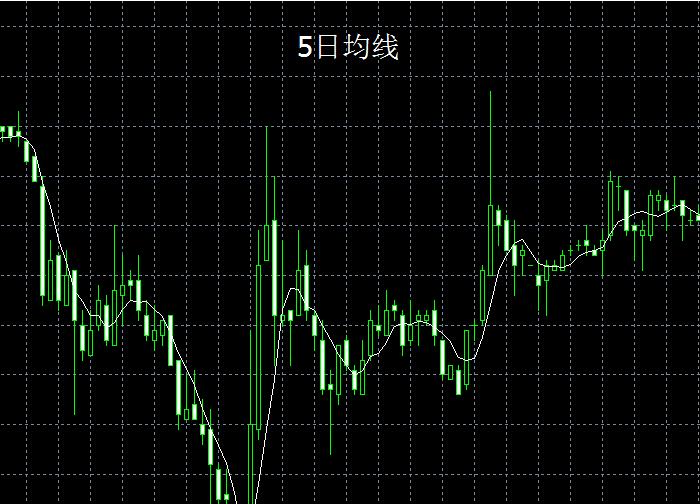 炒黄金MT4—均线指标的应用课程