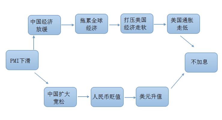 中国9月制造业数据不及预期会影响加息吗