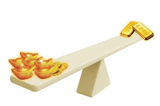 纸黄金投资有没有杠杆