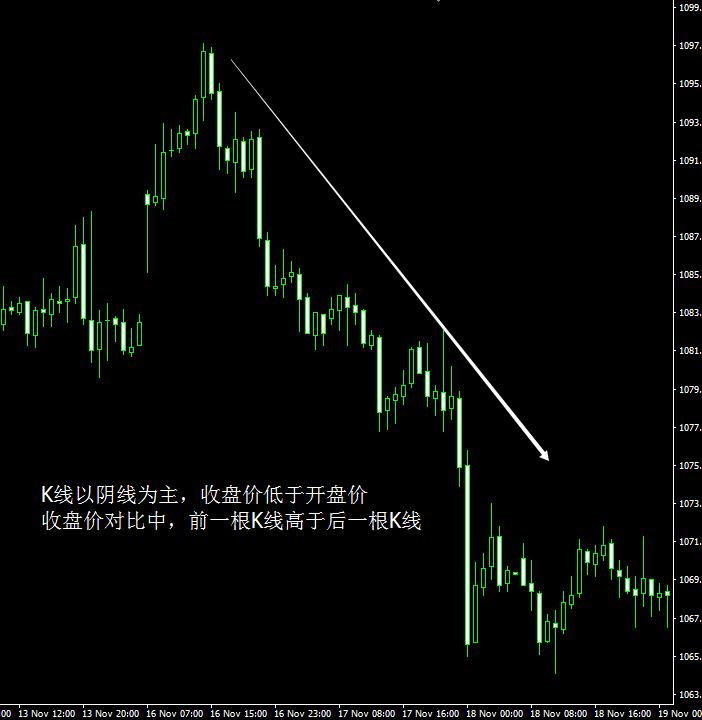 黄金期货走势图怎么看
