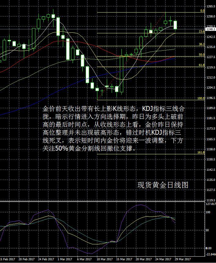 现货黄金走势分析操作建议2017 3 29