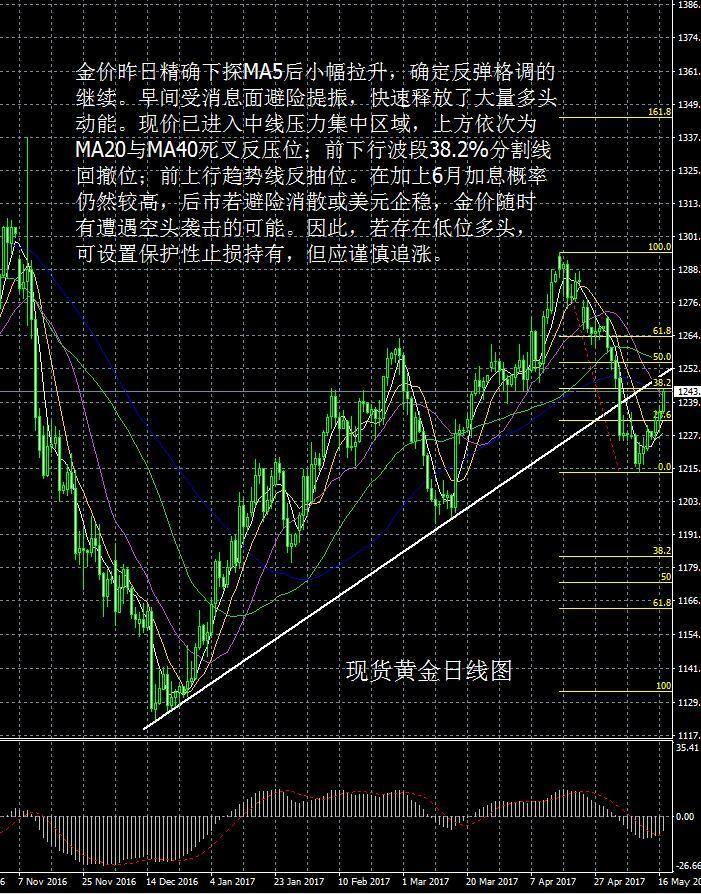 现货黄金走势分析操作建议2017 5 17