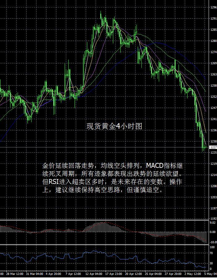 现货黄金走势分析操作建议2017 5 5