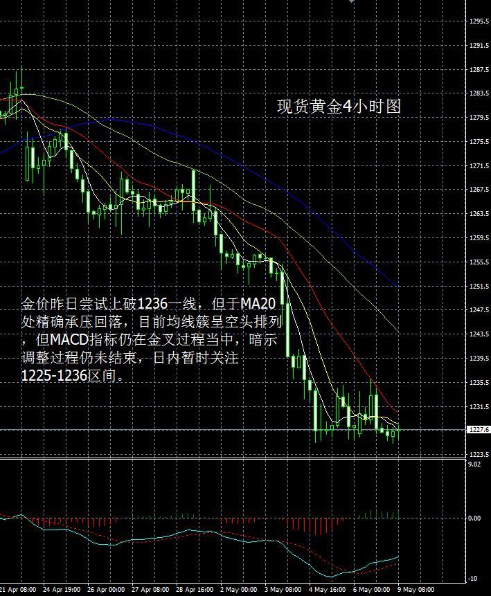 现货黄金走势分析操作建议2017 5 9
