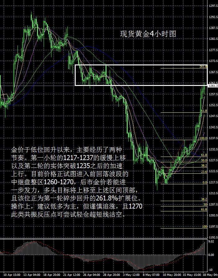 现货黄金走势分析操作建议2017 5 18