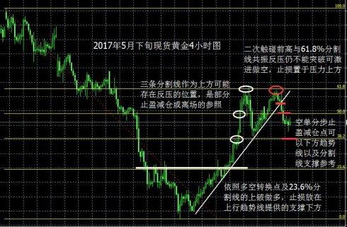 田四月:现货黄金如何设置止盈止损