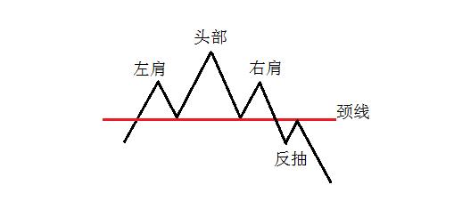 林幽沃:突破颈线后的操作方法