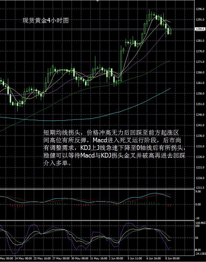 现货黄金走势分析操作建议2017 6 8