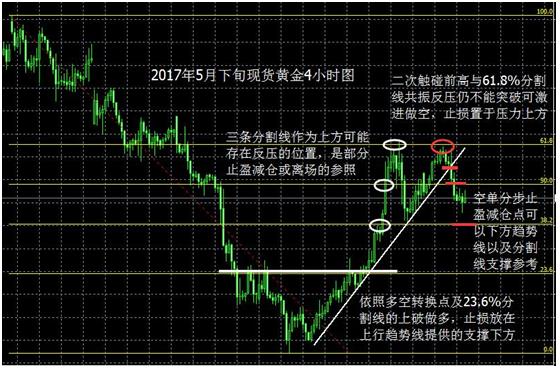 田四月:炒黄金技巧之现货黄金如何设置止盈止损