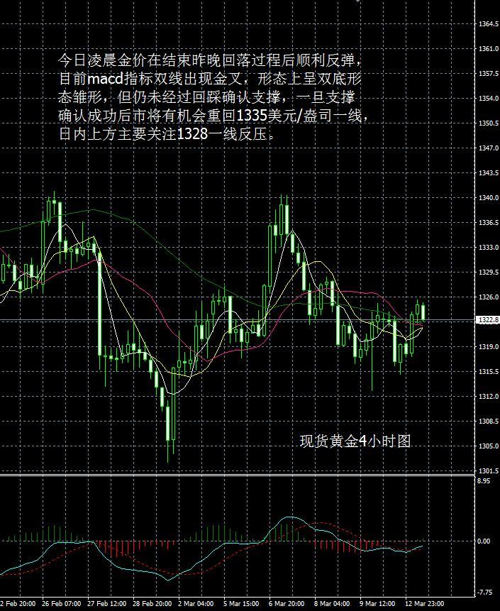 现货黄金走势分析操作建议2018 03 13