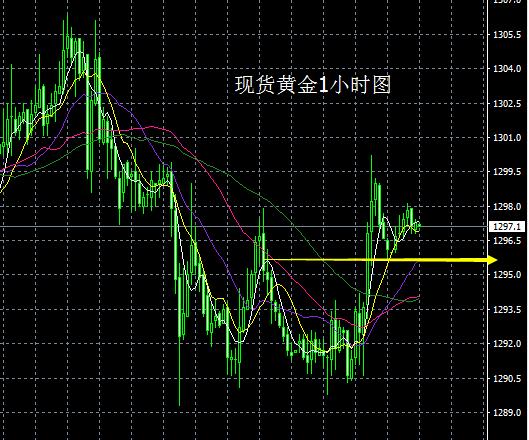 林幽沃:黄金短期显转机,关注1308重压