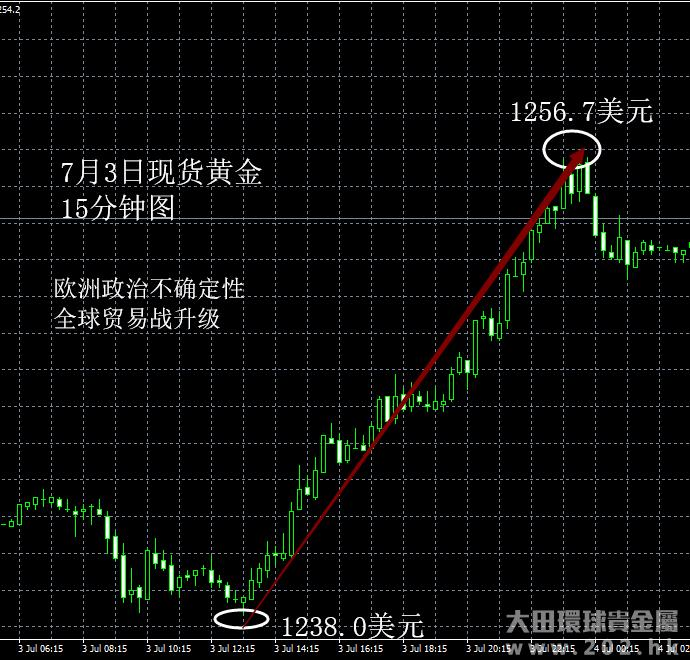 7月3日 全球贸易战升级利多