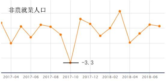 王垣鑫:美聯儲9月加息預期