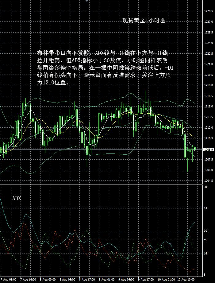 现货黄金走势分析操作建议2018 08 10晚评