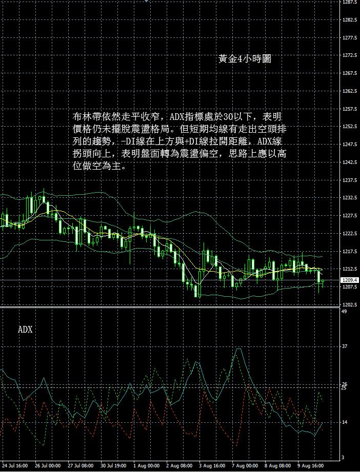 現貨黃金走勢分析操作建議2018 08 10晚評