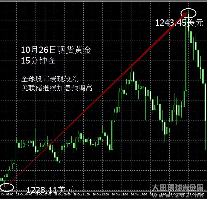 10月26日 全球股市表现较差利多