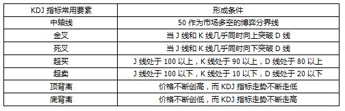 熊傲君:如何利用KDJ指标帮助黄金投资