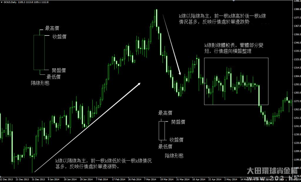 黃金現貨價格走勢圖及k線圖怎麼看?