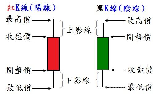 炒黃金k線圖基礎知識,六大黃金K線圖形態分析!