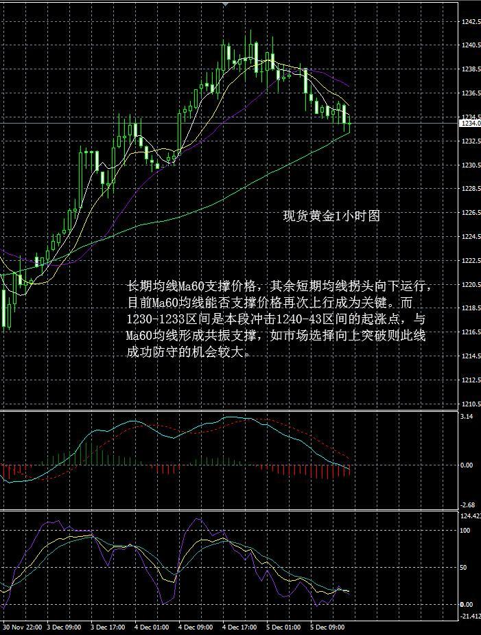 现货黄金走势分析操作建议2018 12 05晚评