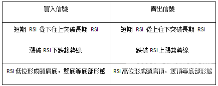 熊傲君:現貨黃金投資—RSI指標教學(二)