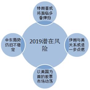 熊傲君:2019年黄金趋势预测