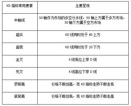 熊傲君:黄金MT4指标—KD线与KDJ的区别
