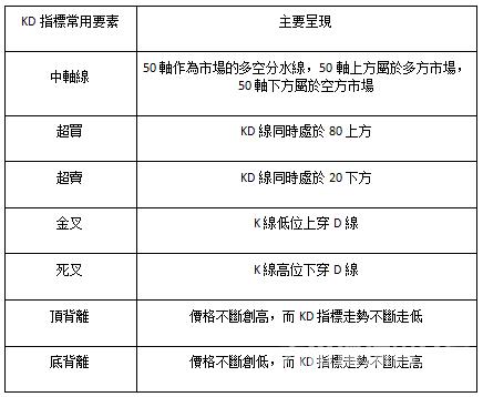 熊傲君:黃金MT4指標—KD線與KDJ的區別