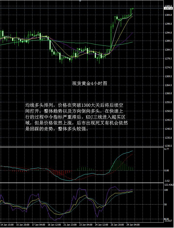 现货黄金走势分析操作建议2019 1 29晚评