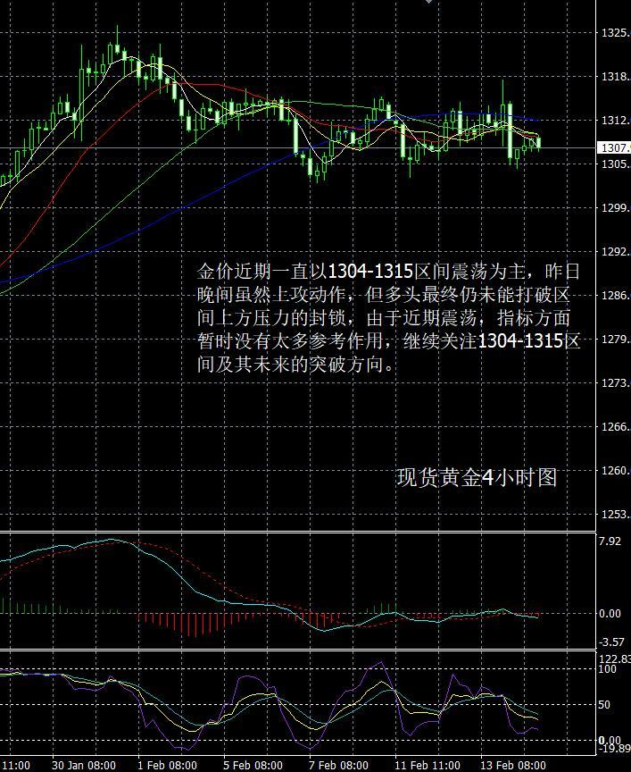 现货黄金走势分析操作建议2019 02 14晚评