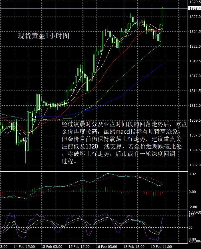 现货黄金走势分析操作建议2019 02 19晚评