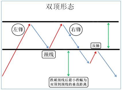 熊傲君:黄金K线理论之双顶形态