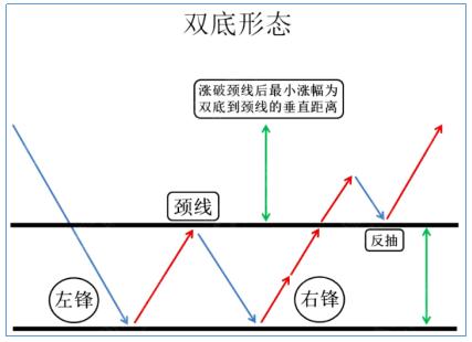 熊傲君:黄金K线理论之双底形态