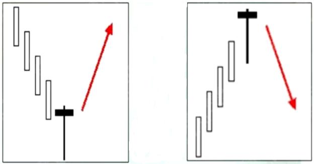 熊傲君:黃金K線經典形態之錘子線