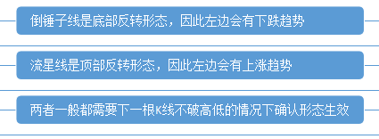 熊傲君:黄金K线经典形态之流星线