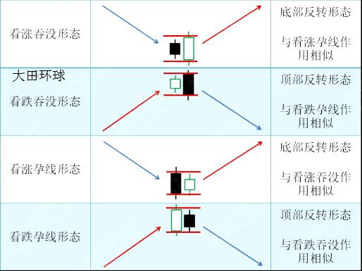 熊傲君:黄金K线组合之孕线形态