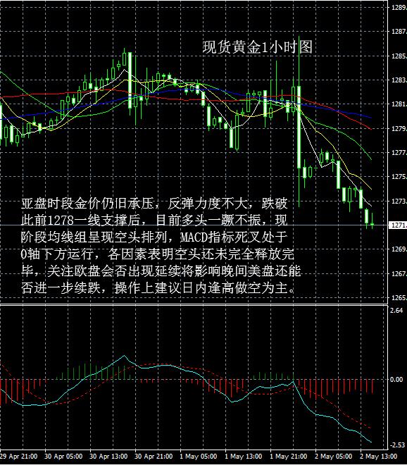 现货黄金走势分析操作建议2019 05 02晚评