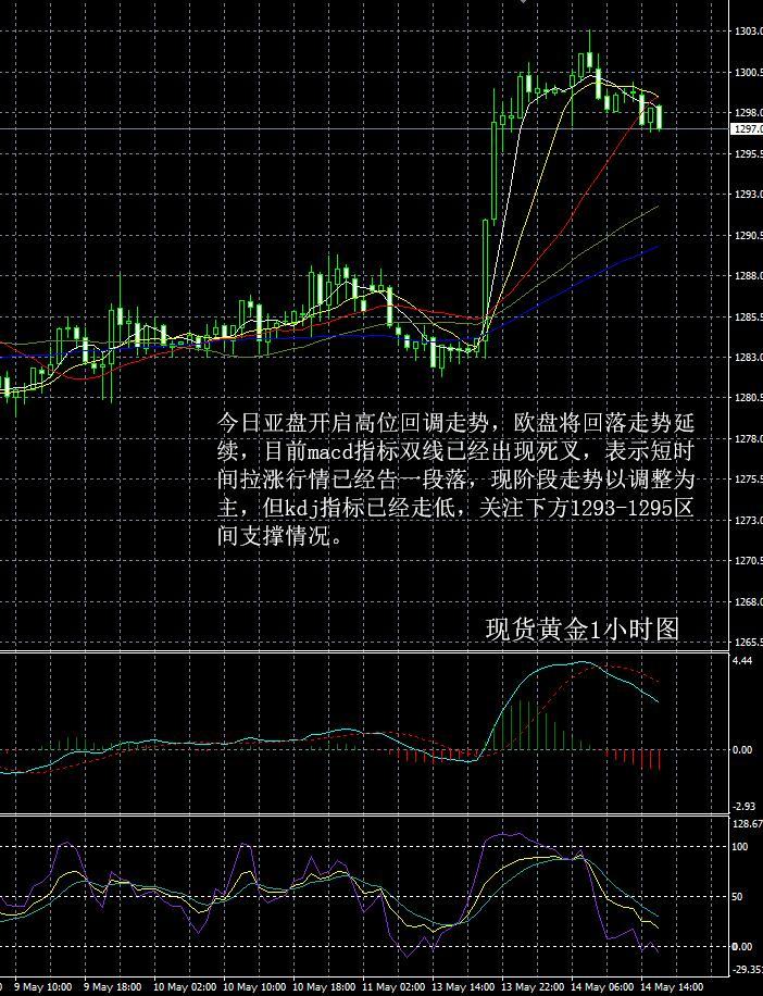 现货黄金走势分析操作建议2019 05 14晚评