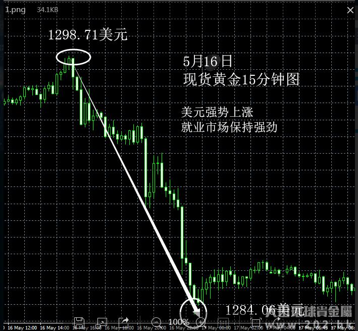 5月16日 美元强势上涨利空