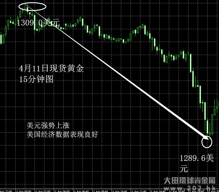 4月11日 美元强势上涨利空