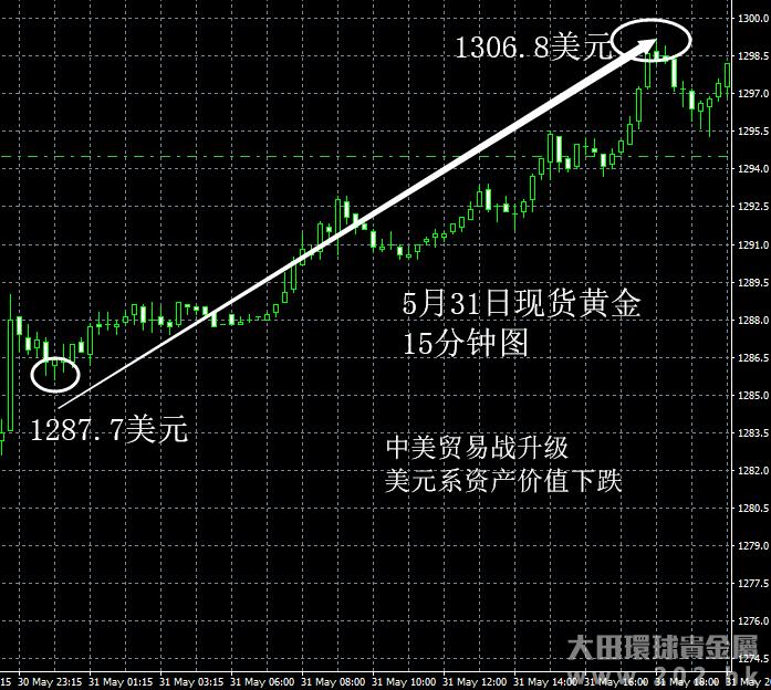 5月31日 中美贸易战升级利多