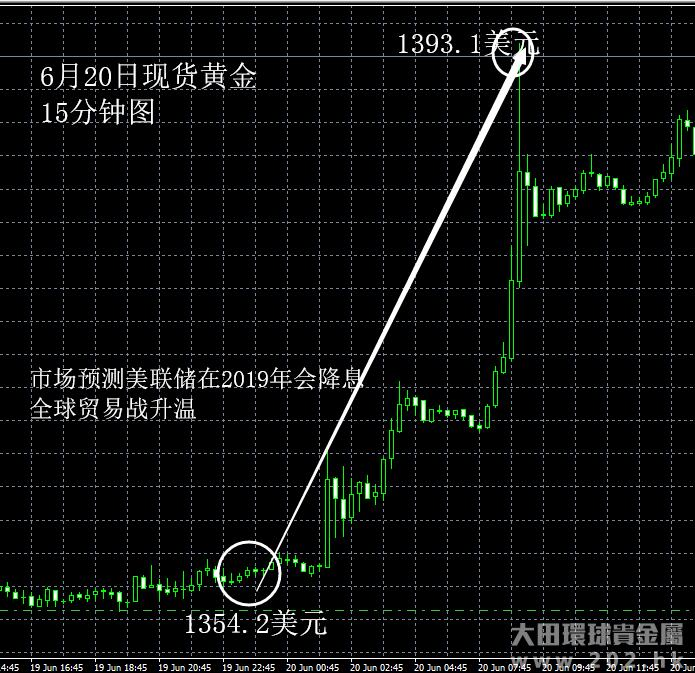 6月20日 中美贸易战升温利多