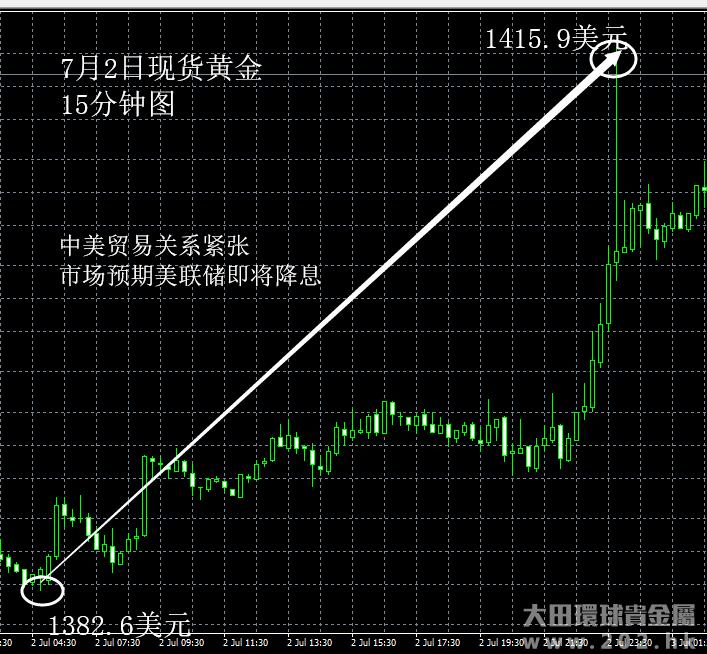 7月2日 市场预期美联储降息利多