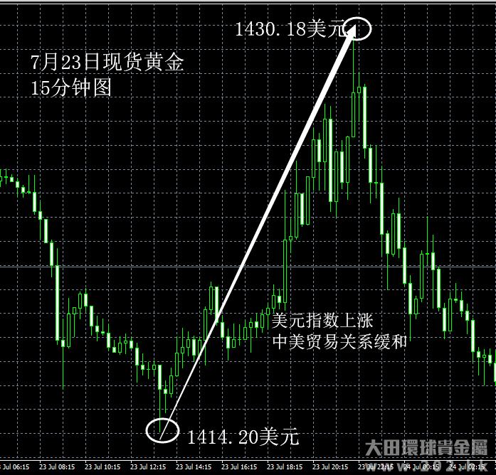 7月23日 中美贸易关系缓和利空