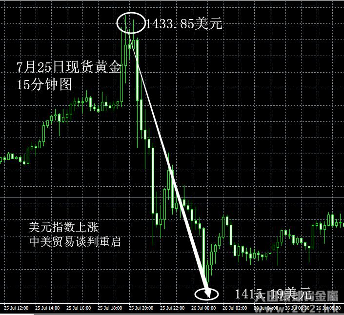 7月25日 美元指数上涨利空