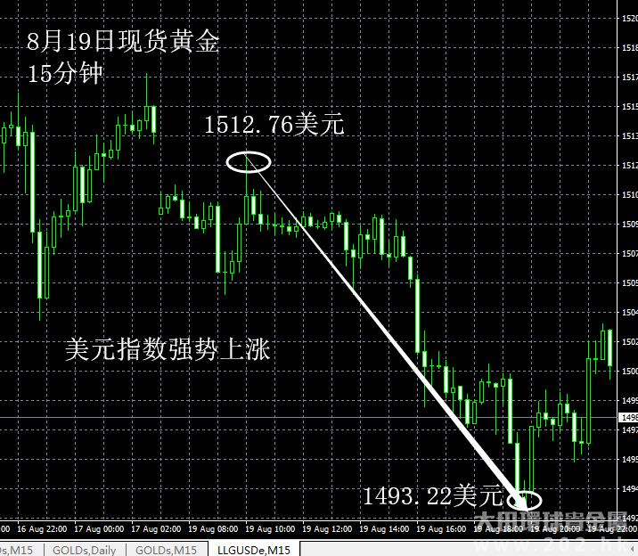 8月19日 美元指数上涨利空
