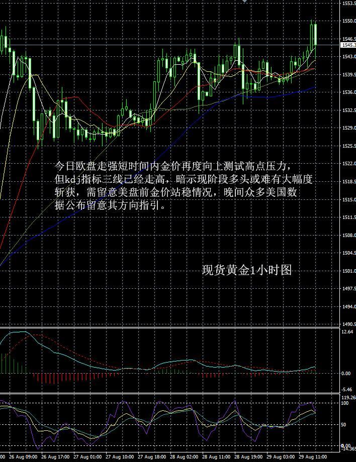 现货黄金走势分析操作建议2019 08 29晚评