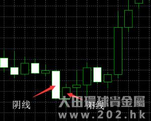 投资现货白银,K线图怎么看?